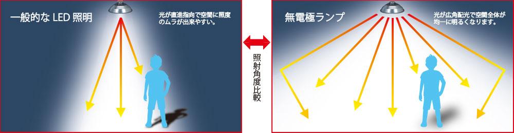 「一般的なLED照明」と「無電極ランプ」の配光イメージ図