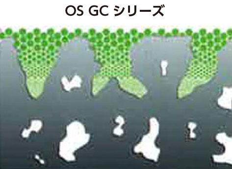 ナノレベル粒子コート膜図-OS GC シリーズ