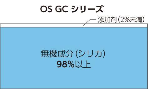 ガラス成分比較-OS GC シリーズ